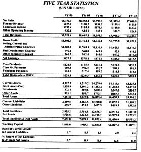 AAFES Stats