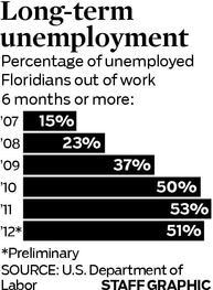 Unemployment stats